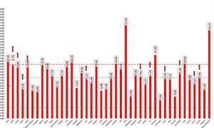 Incidența cazurilor de Covid-19 la nivel național a trecut de 10